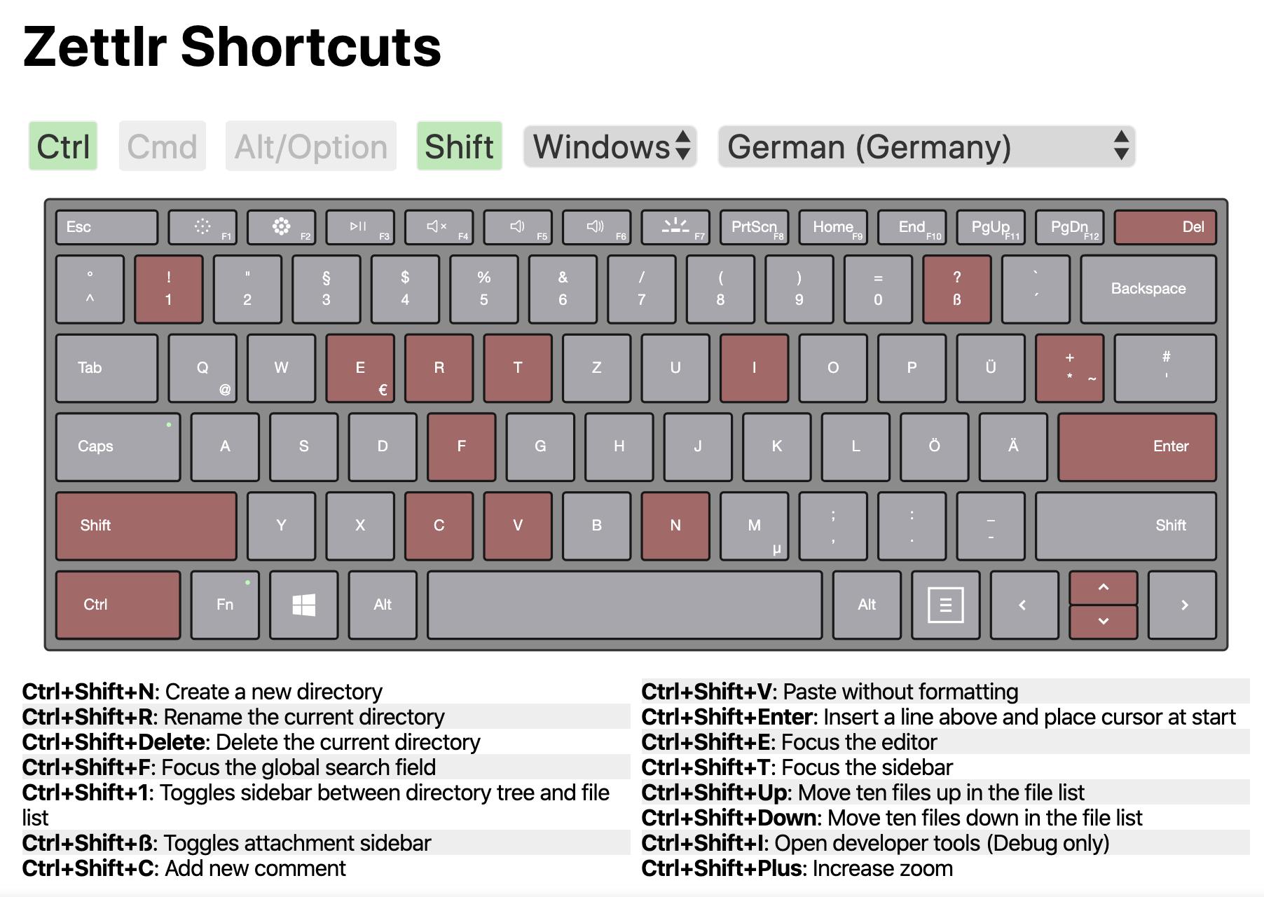 Zettlr Control-Shift Layout